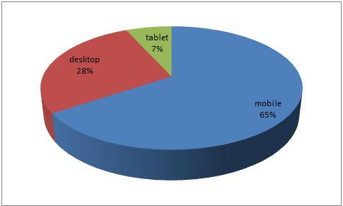 ブログへのデバイス別アクセス割合