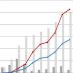 100記事達成したメインブログの現状(PVとかアドセンス収益とか)